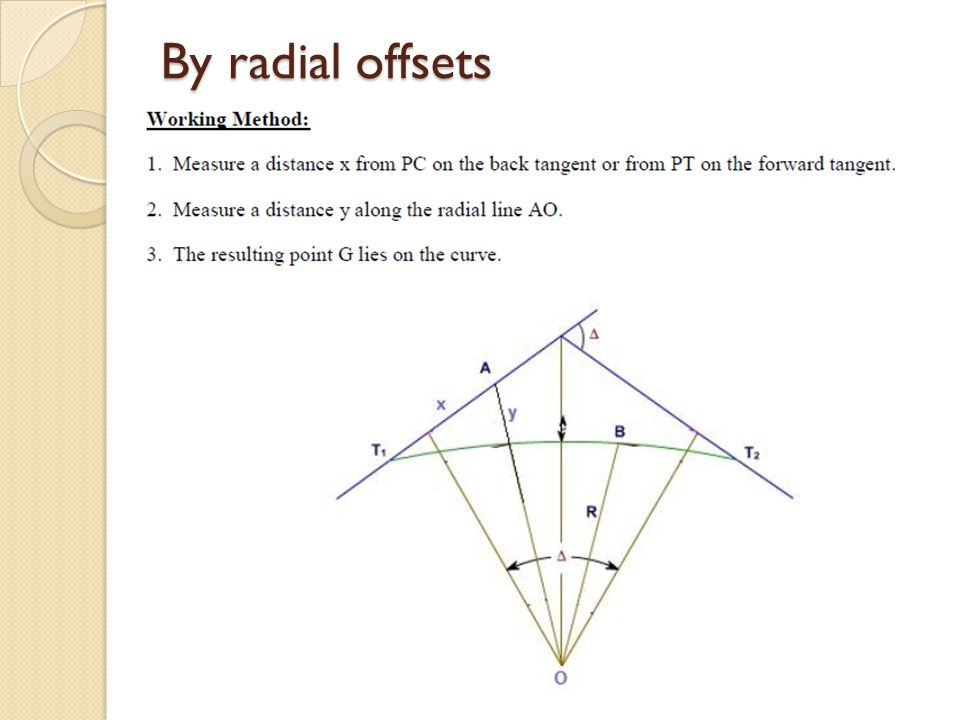 By radial offsets