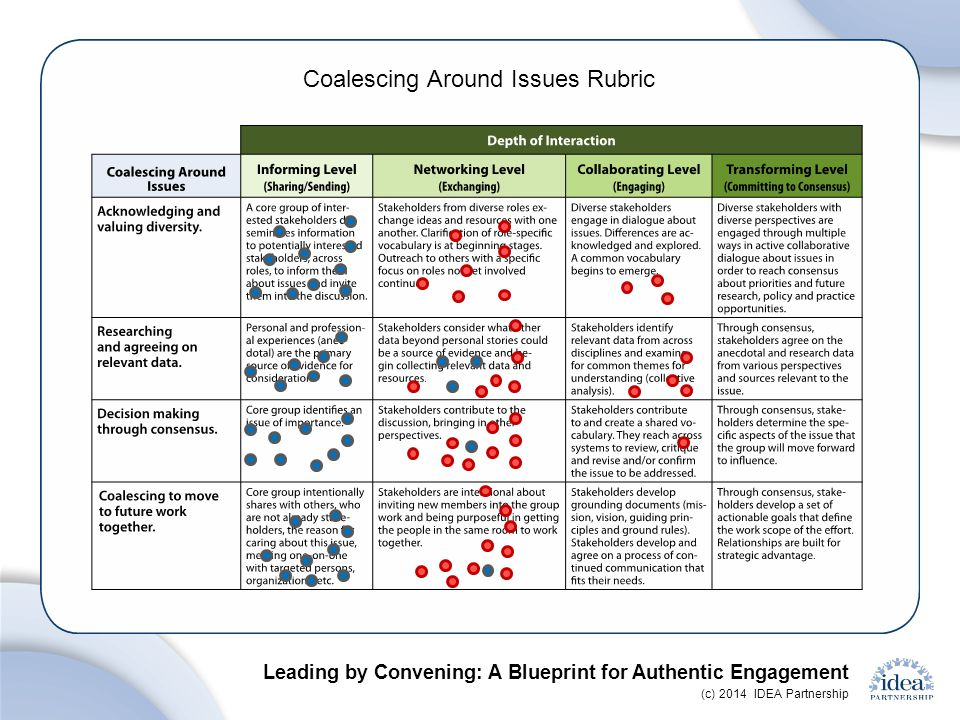 Coalescing Around Issues Rubric