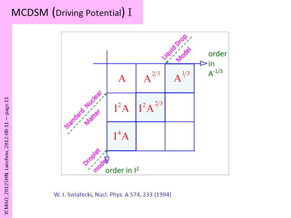 MCDSM (Driving Potential) I