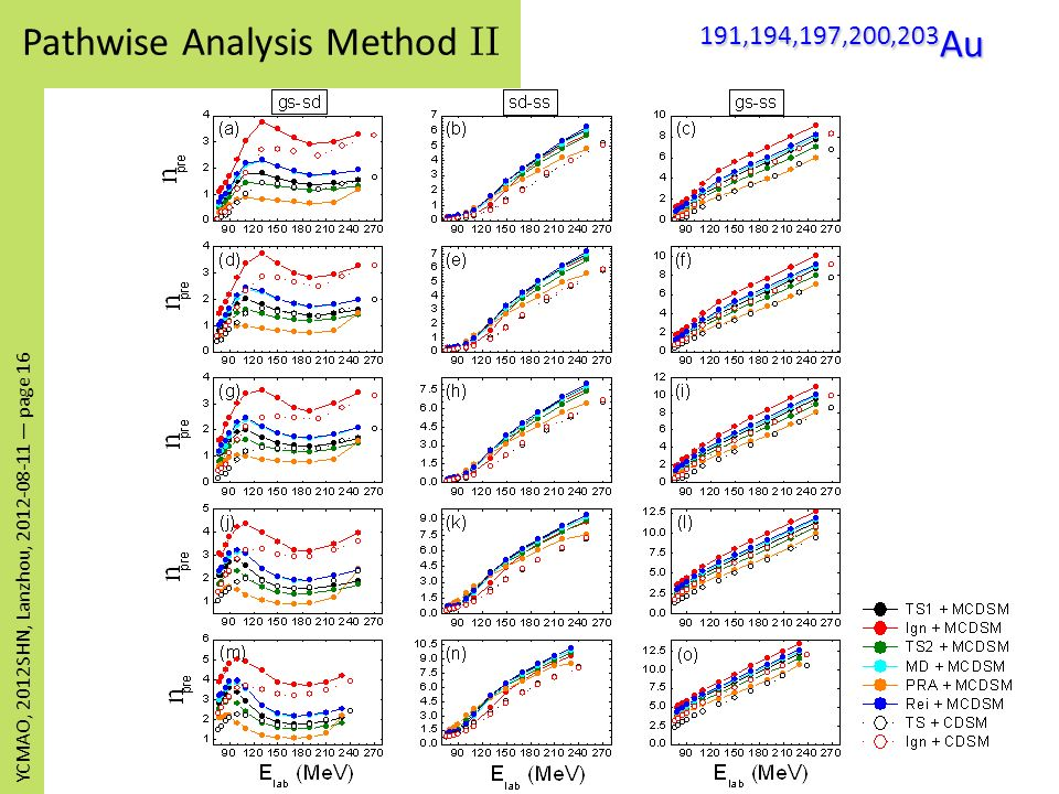 Pathwise Analysis Method II