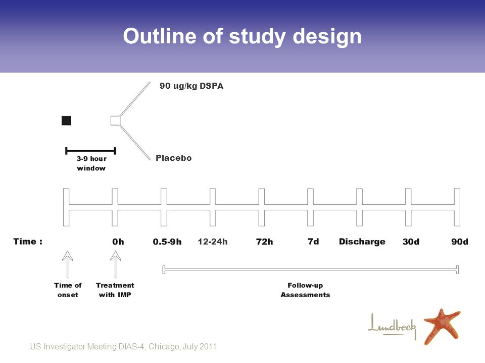 Outline of study design