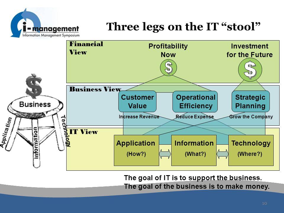 Three legs on the IT stool