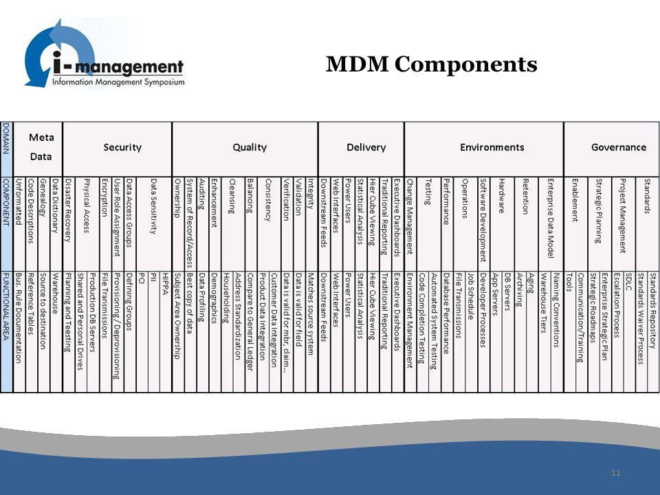 MDM Components