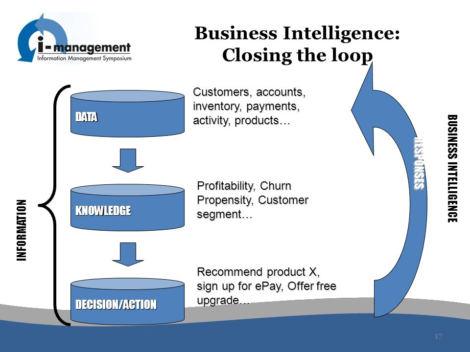 Business Intelligence: Closing the loop