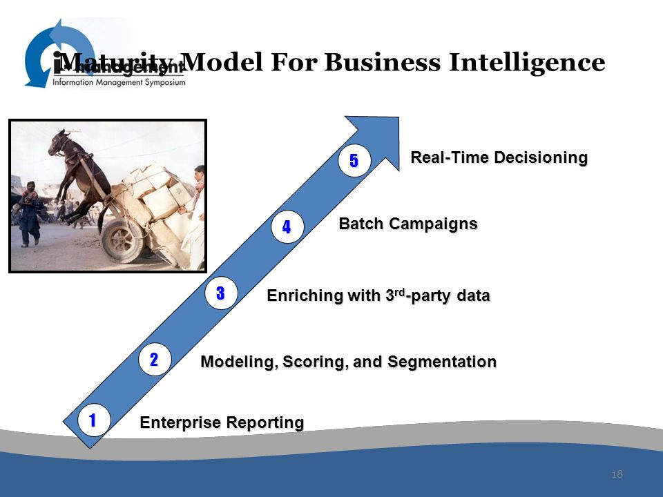 Maturity Model For Business Intelligence