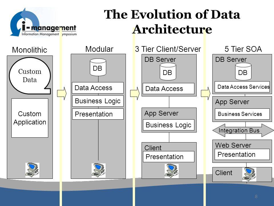 The Evolution of Data Architecture