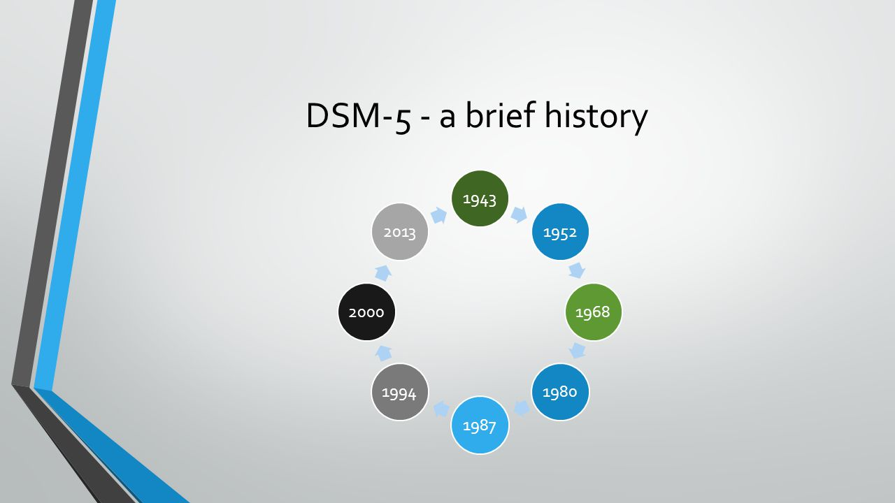 DSM-5 - a brief history 4/7/2017 DSM-5 - a brief history