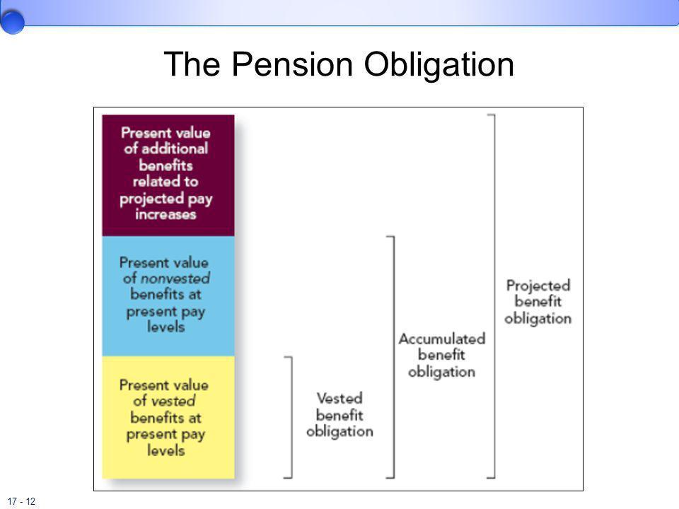 The Pension Obligation