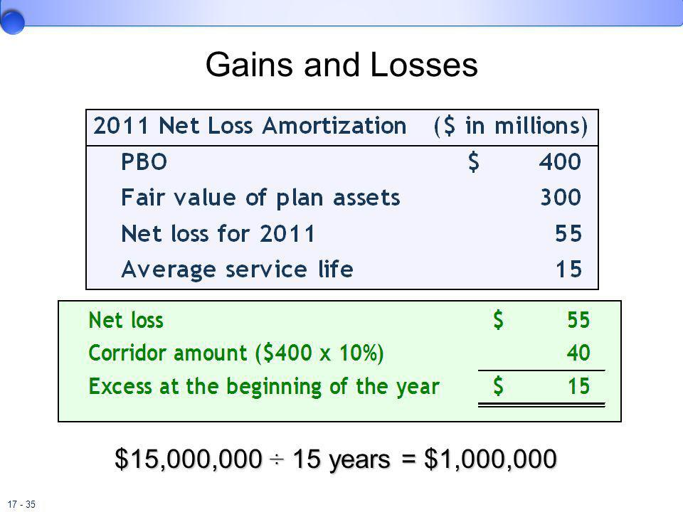 Gains and Losses $15,000,000 ÷ 15 years = $1,000,000