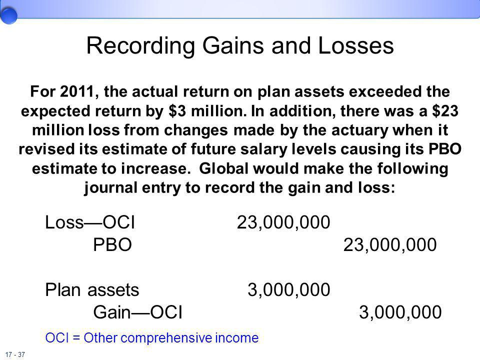 Recording Gains and Losses
