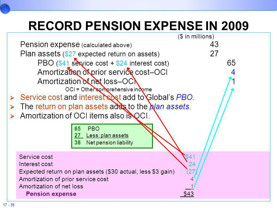 RECORD PENSION EXPENSE IN 2009