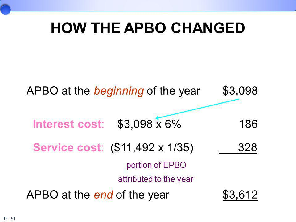HOW THE APBO CHANGED APBO at the beginning of the year $3,098