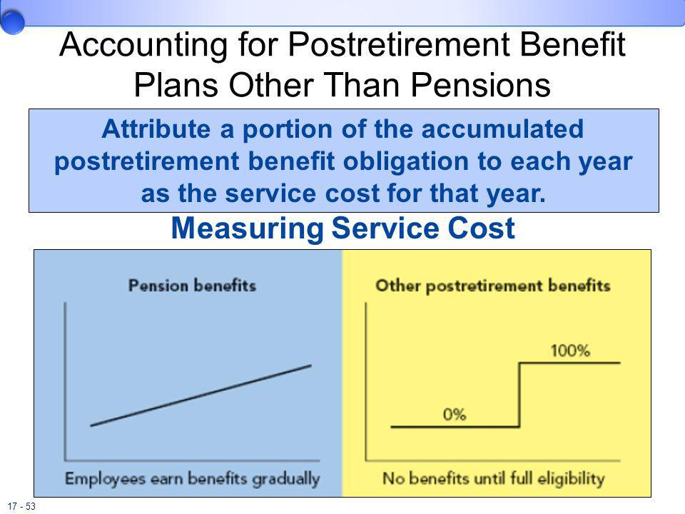 Accounting for Postretirement Benefit Plans Other Than Pensions