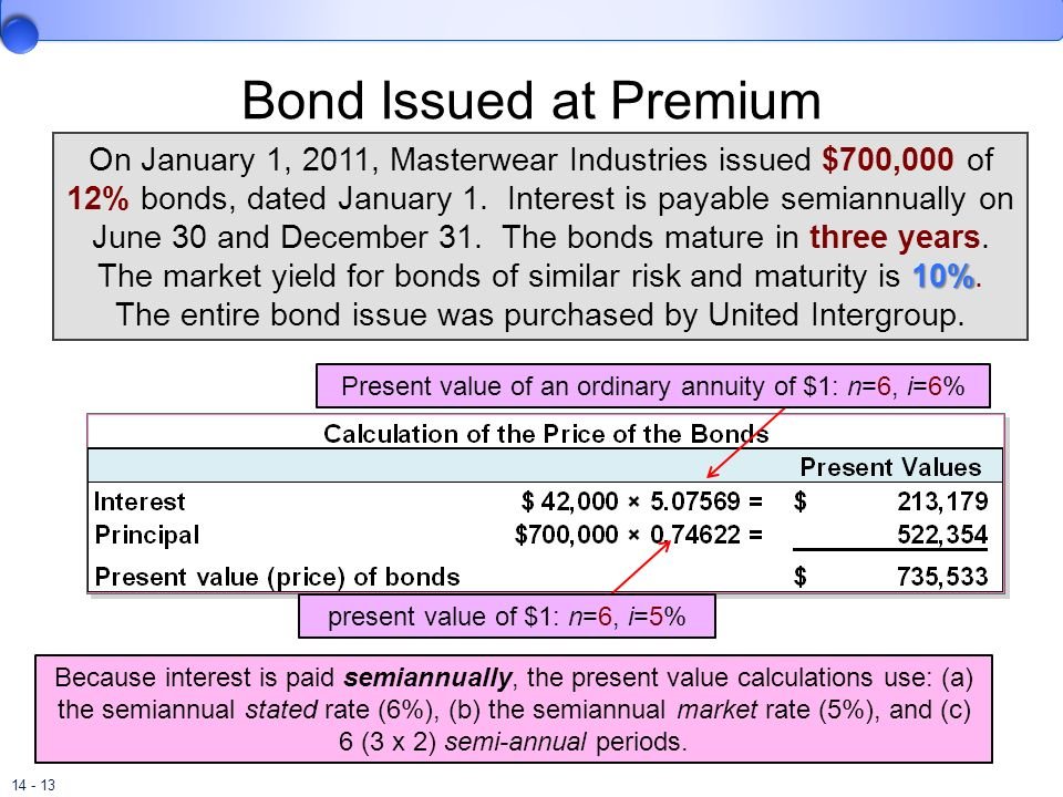 Bond Issued at Premium