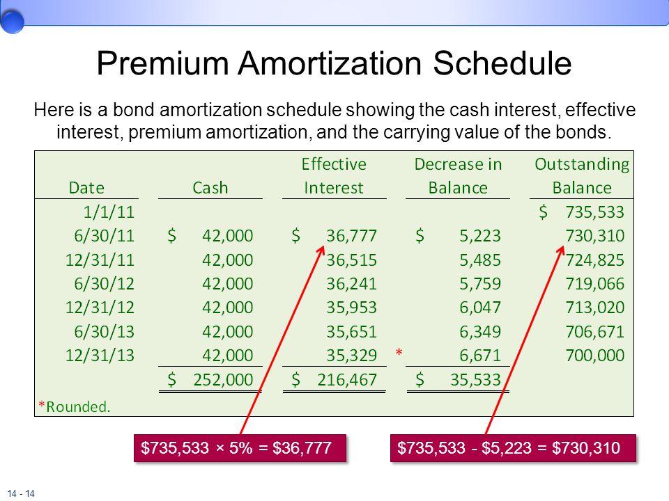 Premium Amortization Schedule