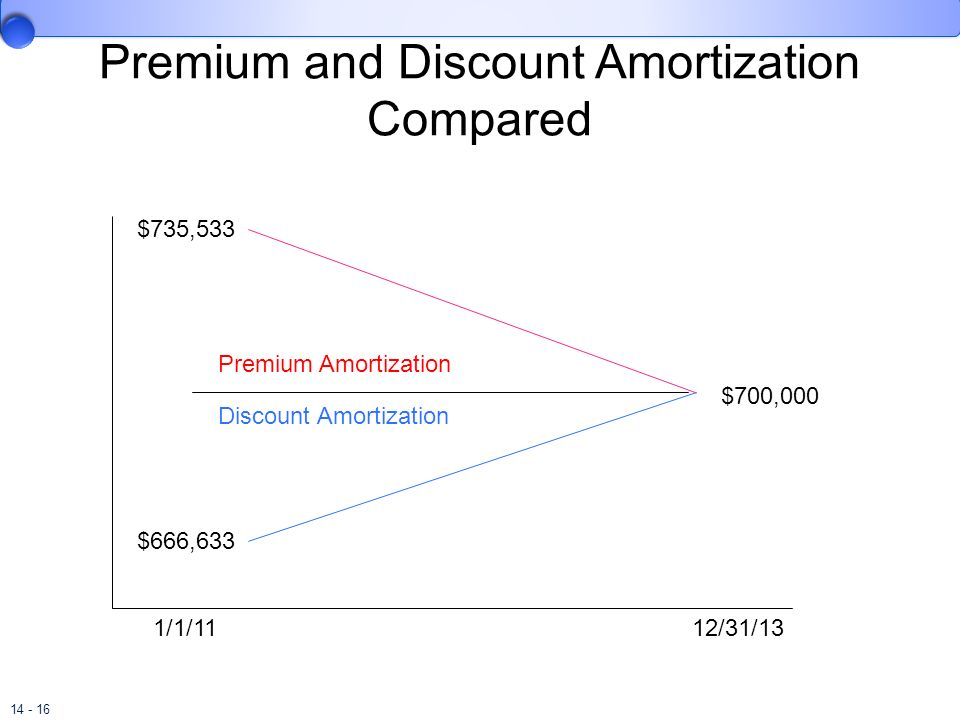 Premium and Discount Amortization Compared