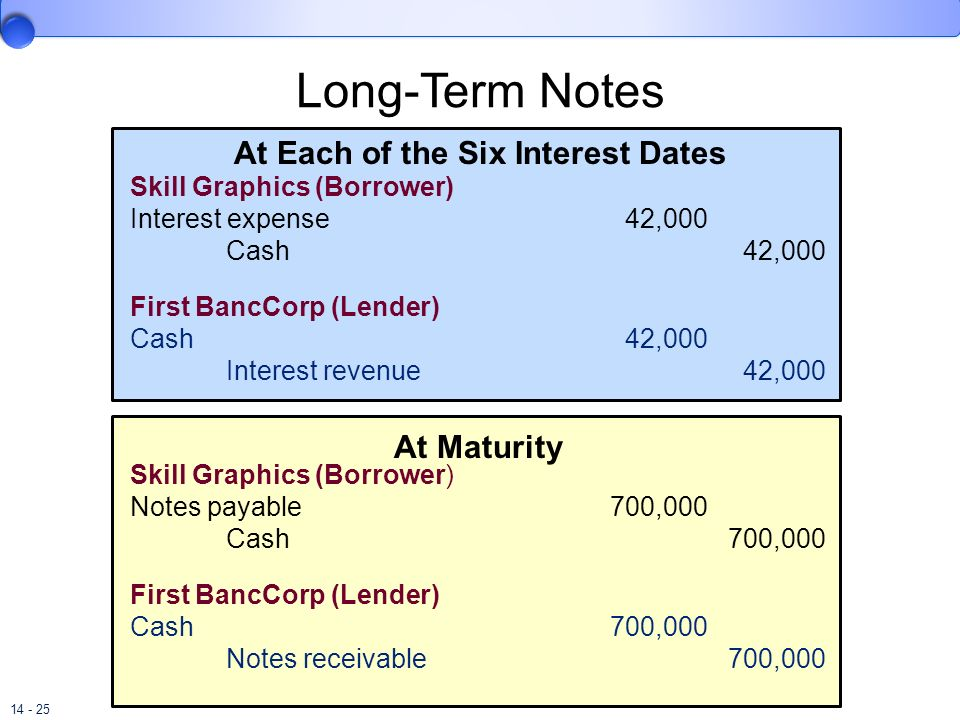 Long-Term Notes At Each of the Six Interest Dates At Maturity