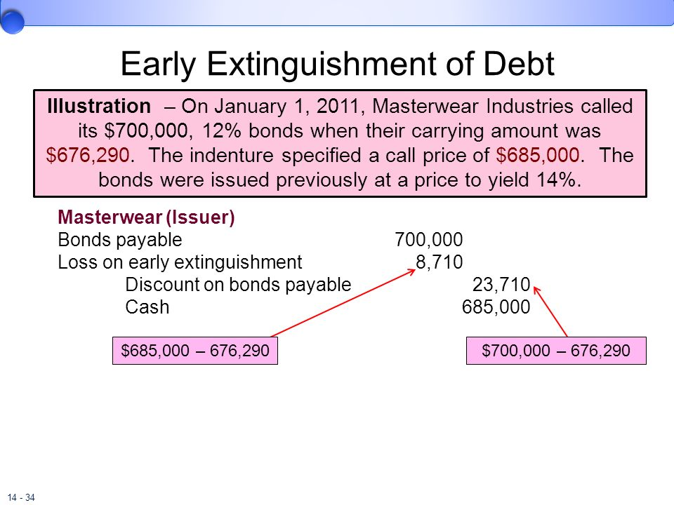 Early Extinguishment of Debt