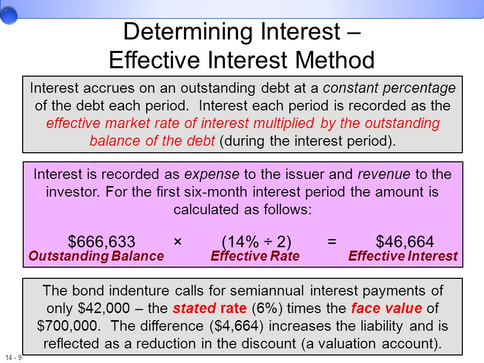 Determining Interest – Effective Interest Method