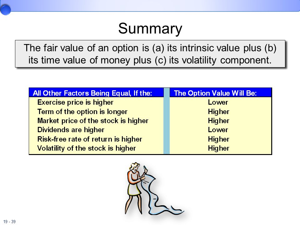 SummaryThe fair value of an option is (a) its intrinsic value plus (b) its time value of money plus (c) its volatility component.