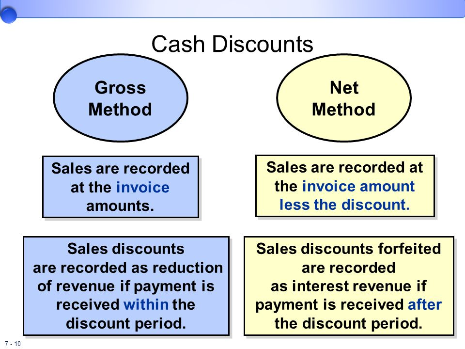 net and gross method of recording The perpetual inventory record is explained four different costing methods—specific unit cost discuss the use of the gross profit method to estimate inventory a) gross profit and net income 2.