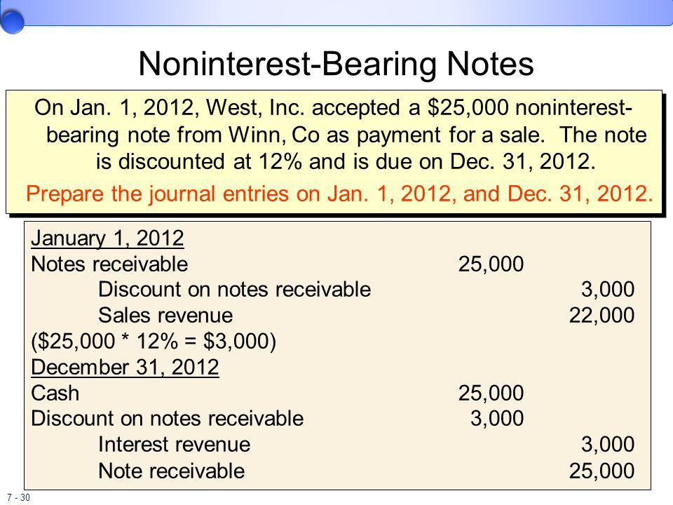 Noninterest-Bearing Notes