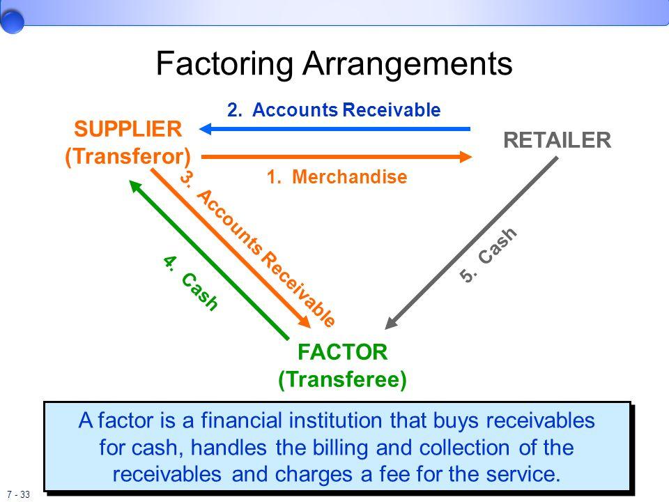 Factoring Arrangements