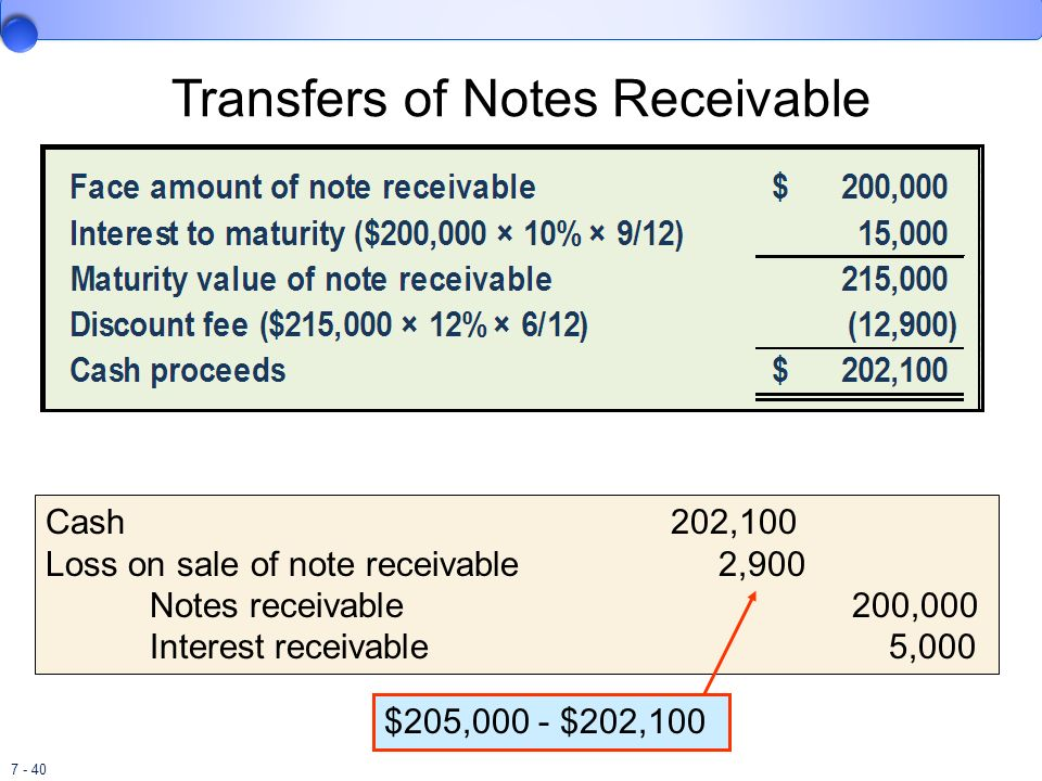 Transfers of Notes Receivable