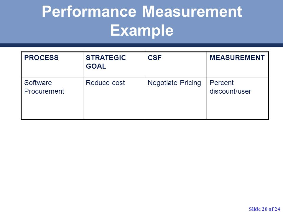Performance Measurement Example