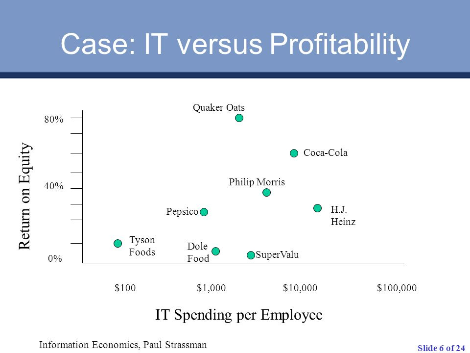 Case: IT versus Profitability