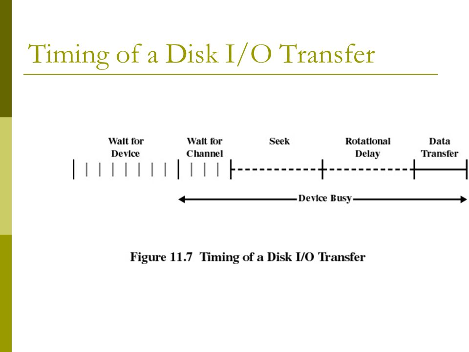 Timing of a Disk I/O Transfer
