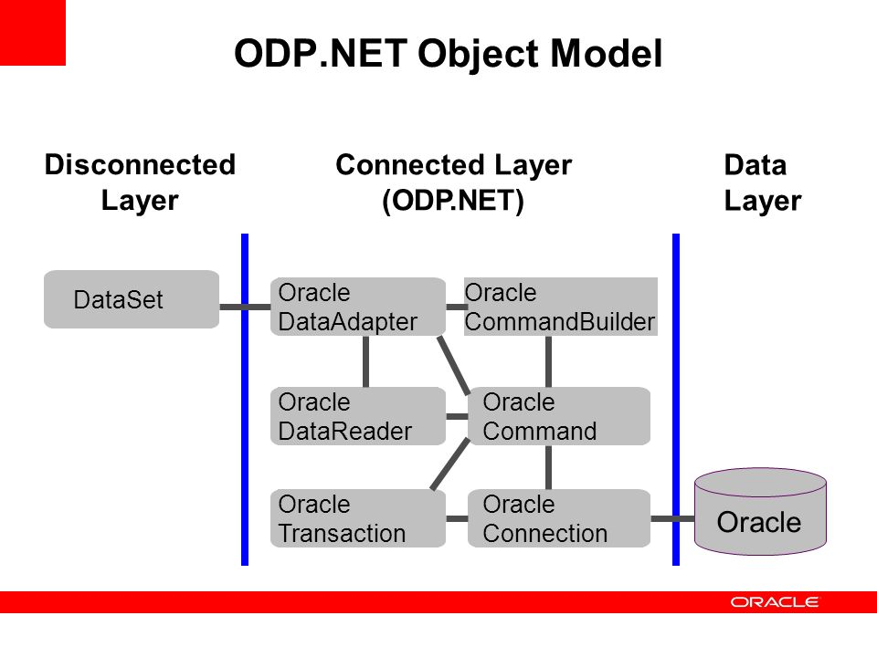 ODP.NET Object Model Disconnected Layer Connected Layer (ODP.NET) Data