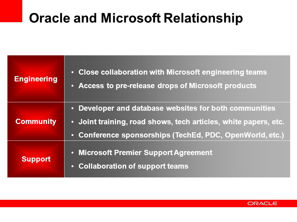 Oracle and Microsoft Relationship
