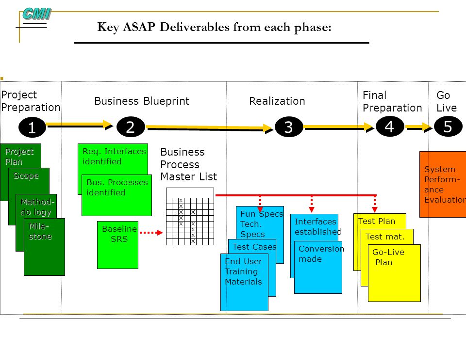 1 2 3 4 5 Key ASAP Deliverables from each phase: CMI Project