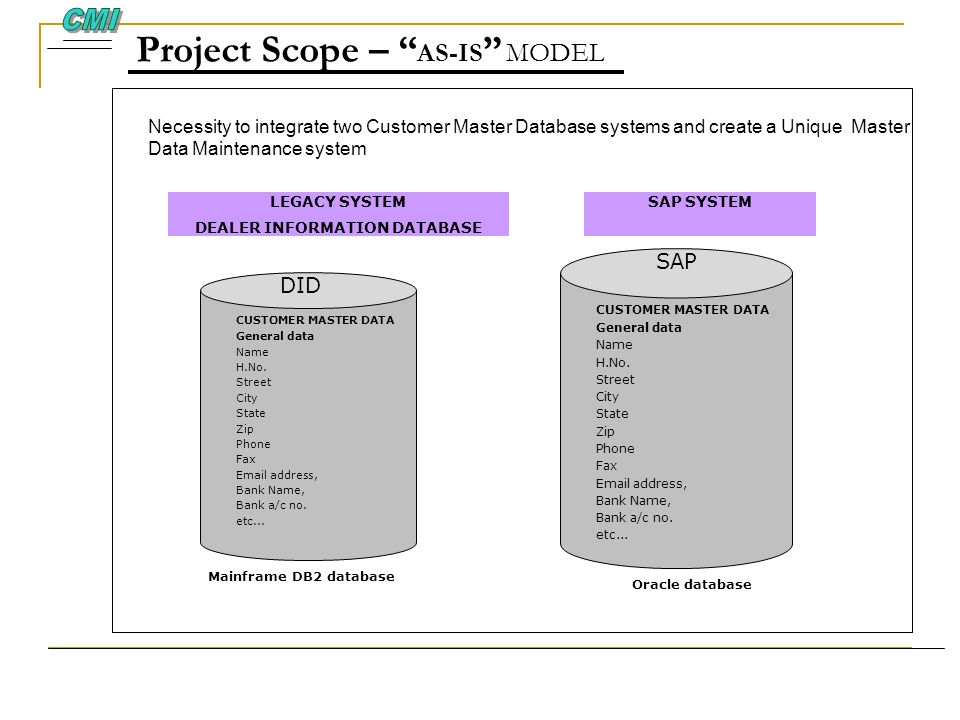 Project Scope – AS-IS MODEL