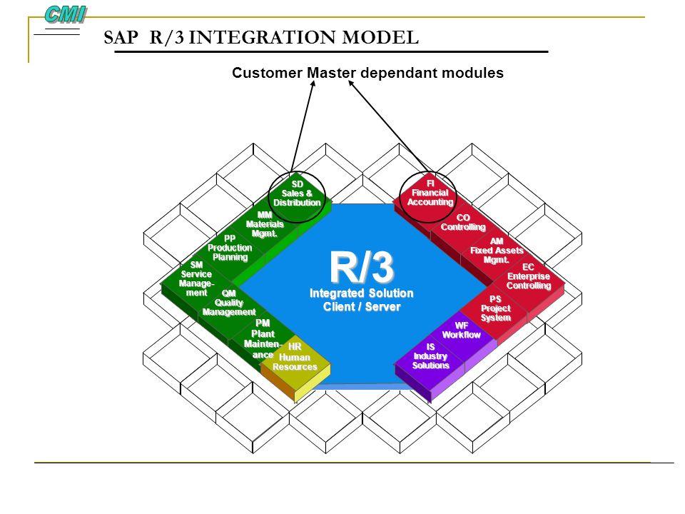 SAP R/3 INTEGRATION MODEL