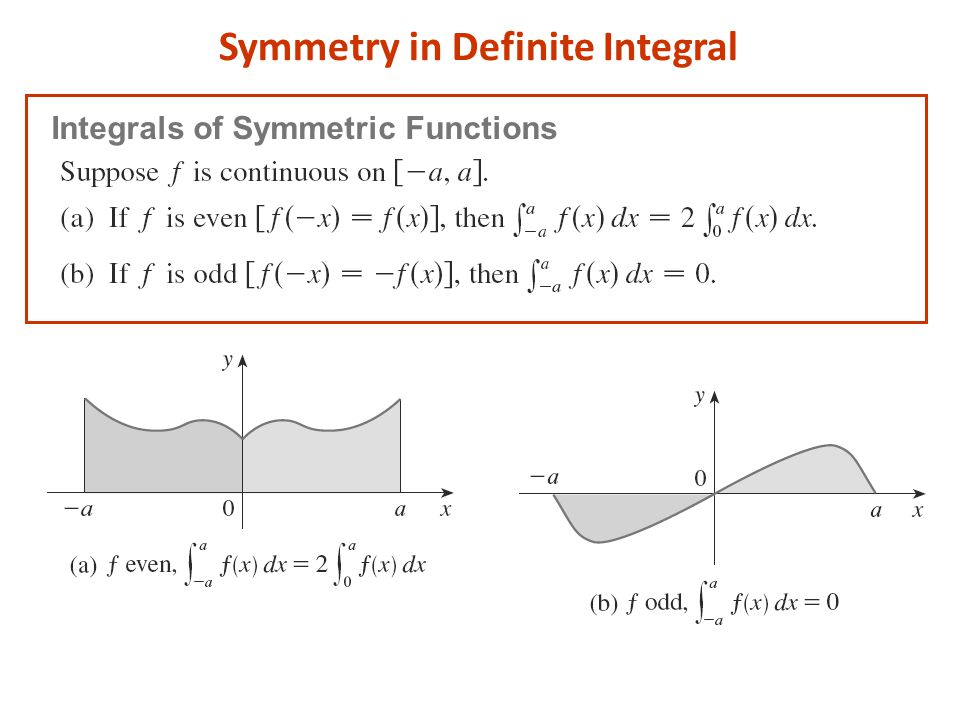 Symmetry in Definite Integral