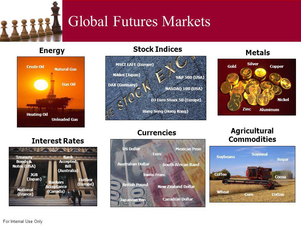 Global Futures Markets