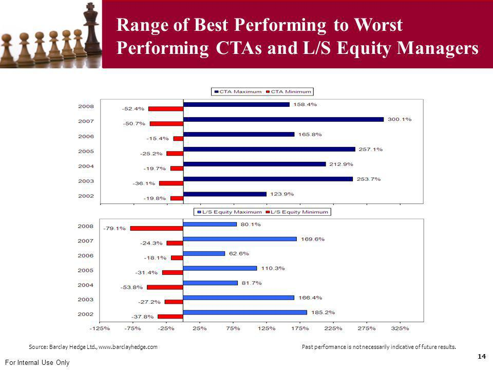 Range of Best Performing to Worst Performing CTAs and L/S Equity Managers