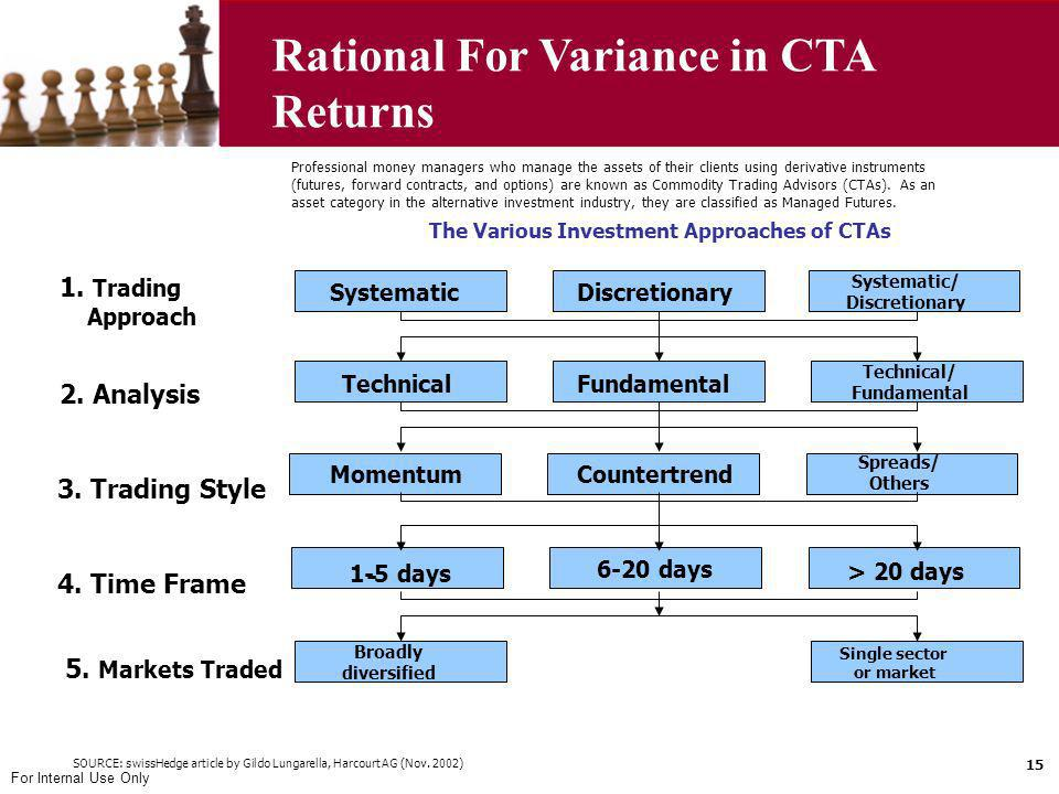 Rational For Variance in CTA Returns