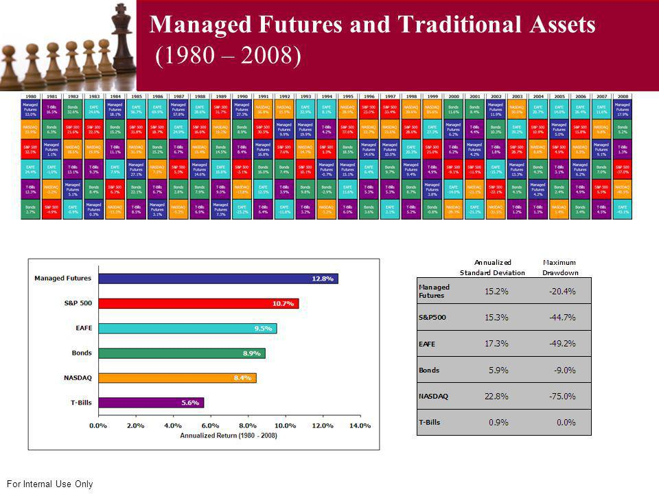 Managed Futures and Traditional Assets (1980 – 2008)