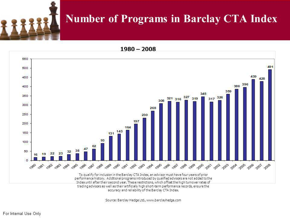 Number of Programs in Barclay CTA Index