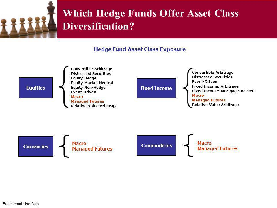 Which Hedge Funds Offer Asset Class Diversification