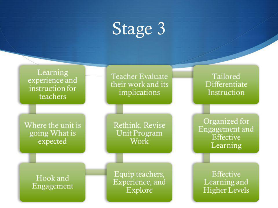 Stage 3 Learning experience and instruction for teachers