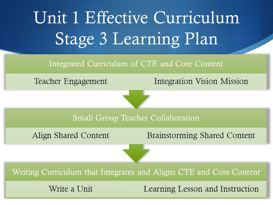 Unit 1 Effective Curriculum Stage 3 Learning Plan
