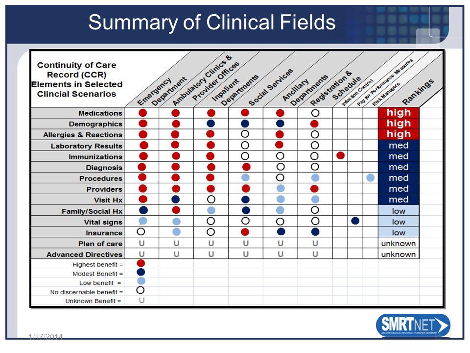 Summary of Clinical Fields