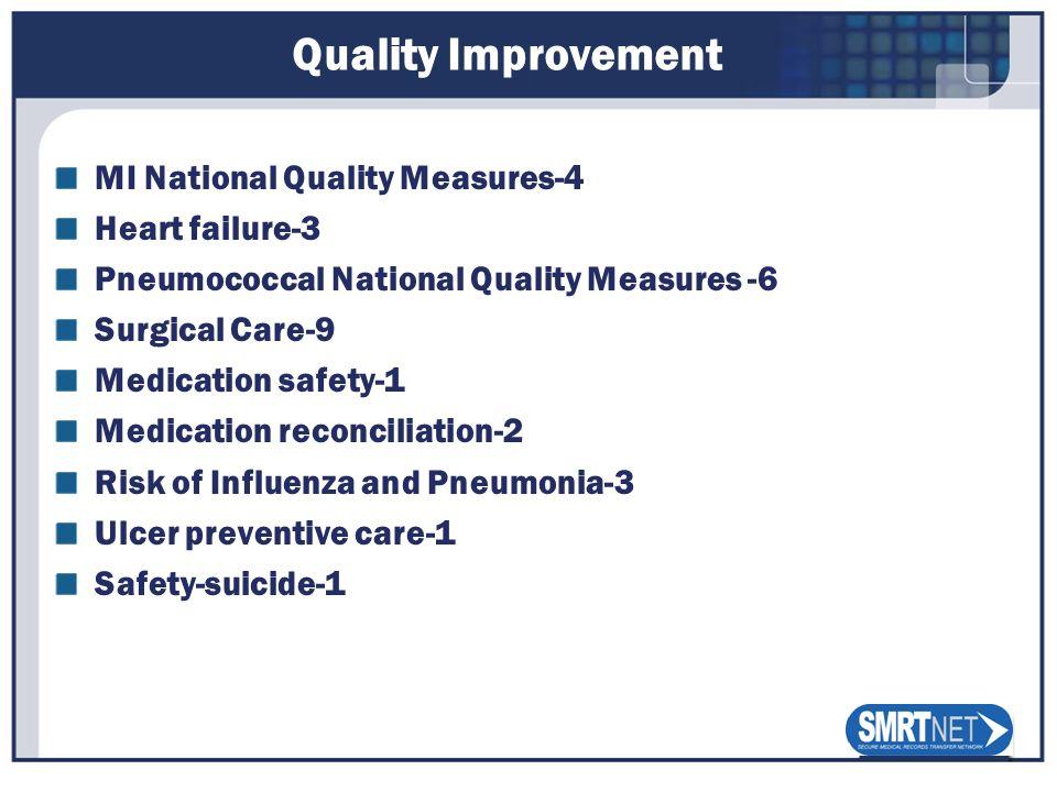 Quality Improvement MI National Quality Measures-4 Heart failure-3