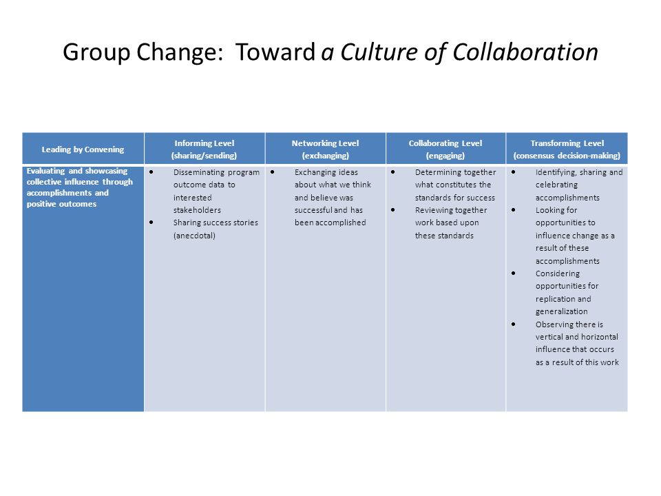 Group Change: Toward a Culture of Collaboration