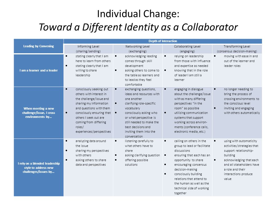 Individual Change: Toward a Different Identity as a Collaborator