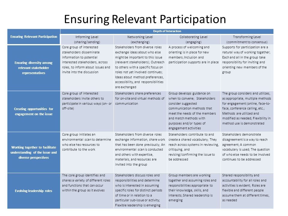 Ensuring Relevant Participation